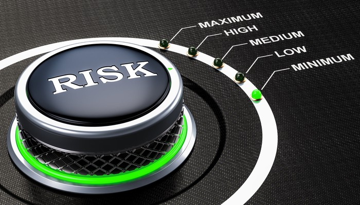 A knob labeled RISK, pointing at a level marked Minimum