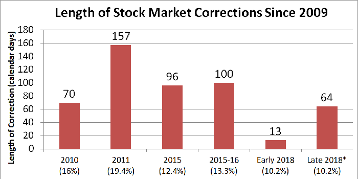 Bar chart showing length of stock market corrections.