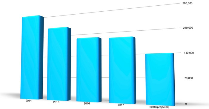 A bar chart that shows U.S. sales of the Chevrolet Cruze declining from about 273,000 in 2014 to about 136,000 in 2018.