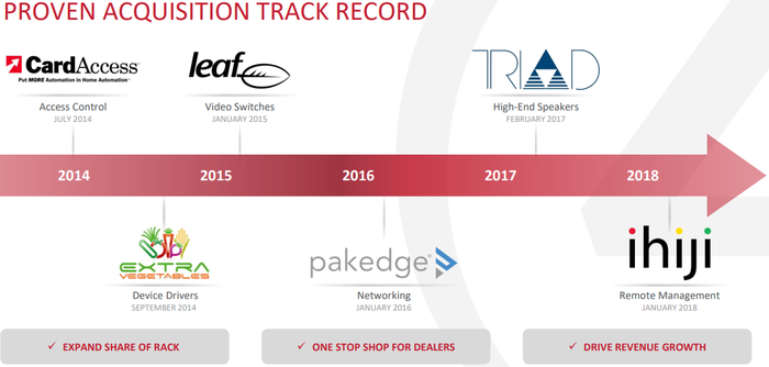 Slide showing the logos and purposes of six Control4 acquisitions since 2014