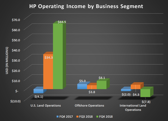 HP Operating income for FQ4 2017, FQ3 2018, and FQ4 2018. Shows significant increase in U.S. Land Operations and flat results for its other segments.