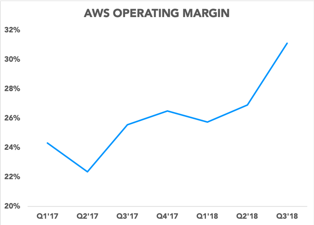 Chart showing AWS operating margin