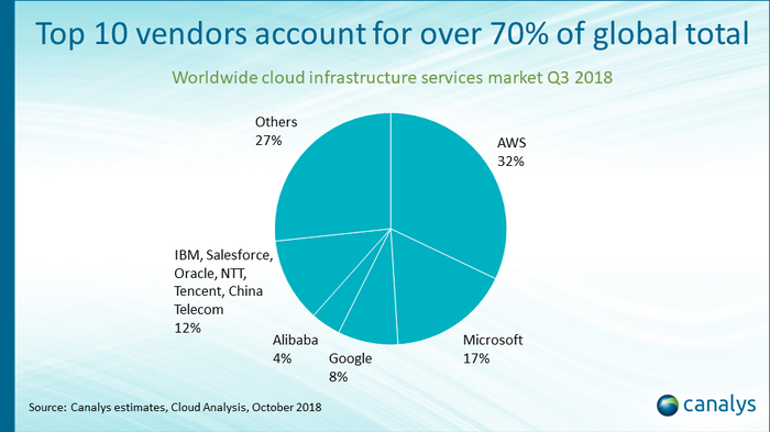 Chart showing cloud infrastructure market share in the third quarter