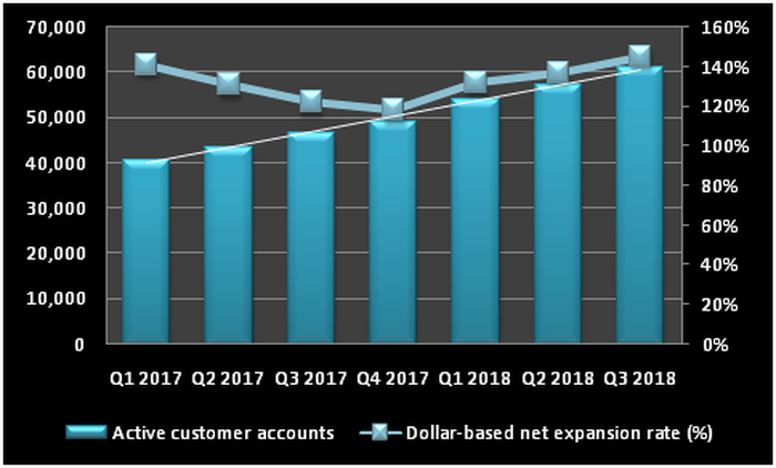 Chart showing growth in Twilio's customer accounts and the dollar-based net expansion rate.