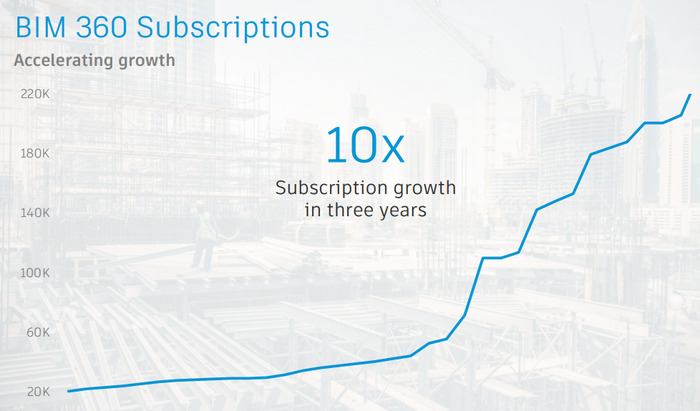 "Line chart showing rapid increase in Autodesk's ""BIM 360"" construction software subscriptions."