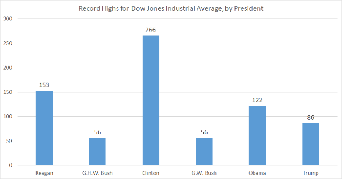 Chart showing record highs for Dow for the last six U.S. presidents