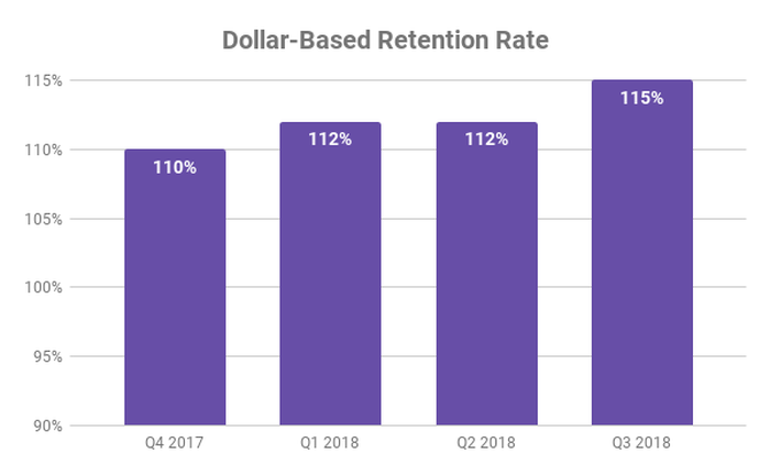 Chart showing dollar-based retention rate at Zuora over past four quarters