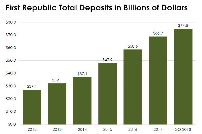 Bar chart of First Republic's deposits from 2012 to 2018