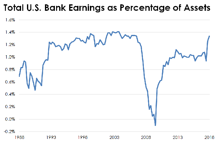 Chart of U.S. banking industry's return on assets since 1988