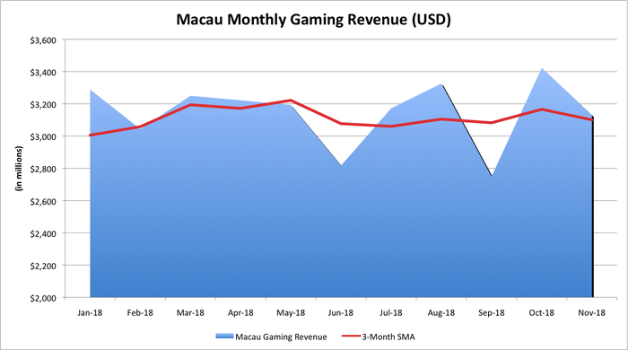 Macau's gaming revenue by month.