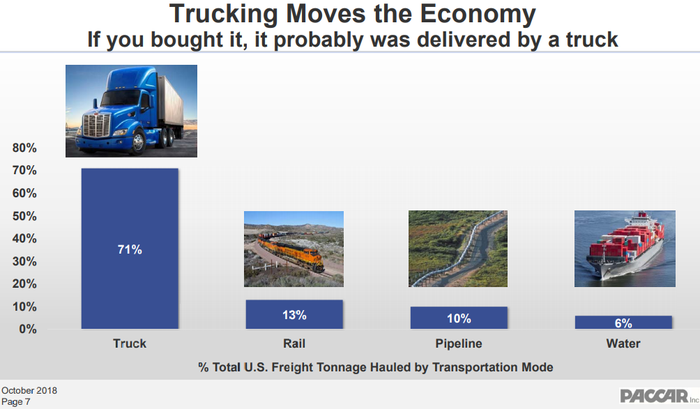 Bar chart showing trucks haul 71% of freight