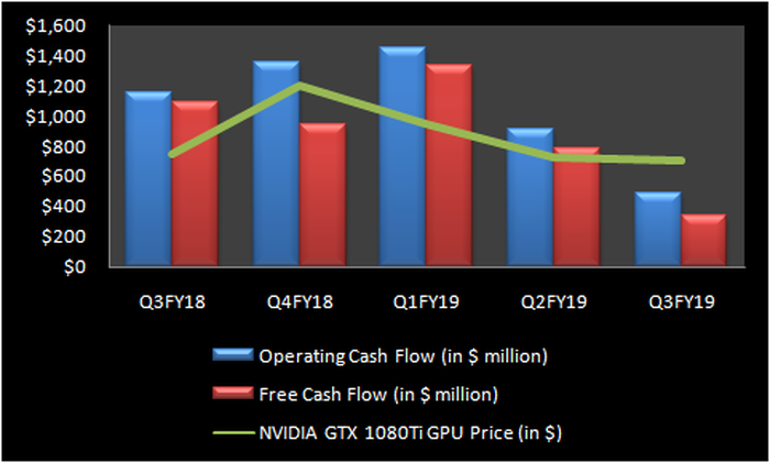 Chart showing correlation between GPU price and cash flow trends.