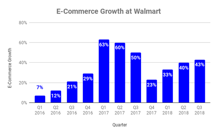 Chart of e-commerce sales growth at Walmart by quarter