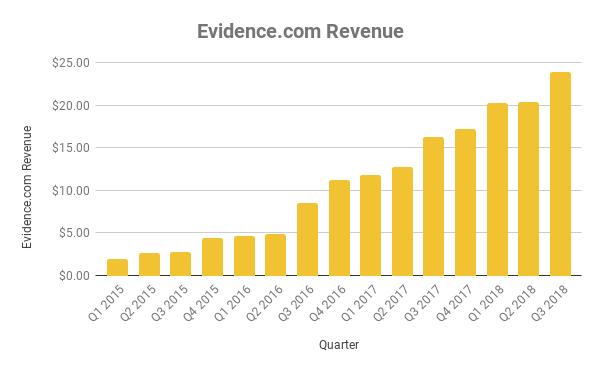Chart of revenue from Evidence.com platform
