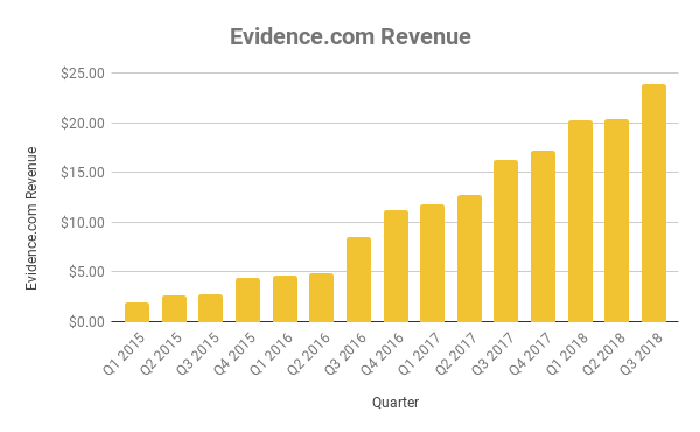Chart of revenue from Evidence.com platform