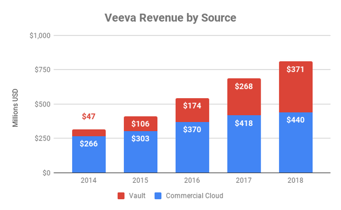 Chart of revenue by source for Veeva since 2014