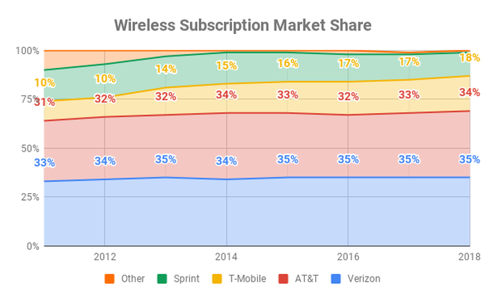 Chart of wireless subscription market share over time