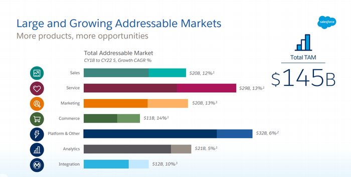 A presentation slide showing the company's various addressable markets, totaling $145 billion.