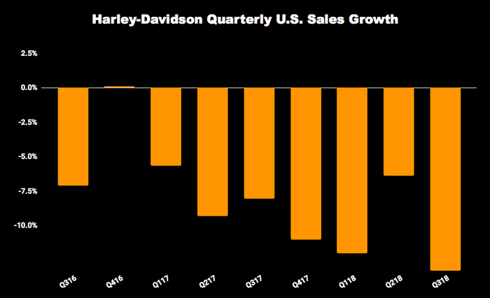 Can Harley Davidson S Dividend Survive Another Year Of Falling Sales
