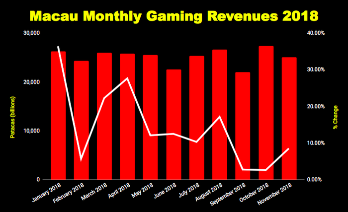 Macau 2018 monthly gaming revenue growth