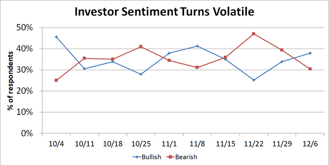 Line graph of investor sentiment data.
