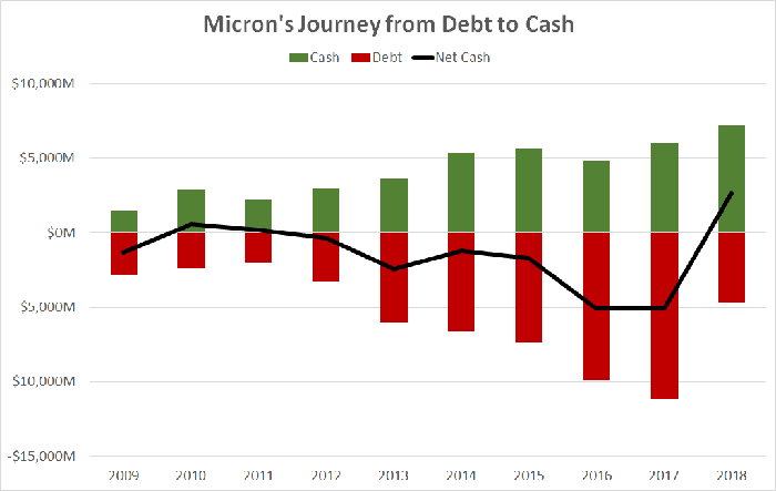 A chart showing Micron's cash and debt over the past decade.