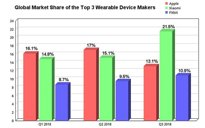 Chart showing estimated market share of the wearables market for Apple, Xiaomi, and Fitbit