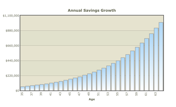 A chart shows how savings grow