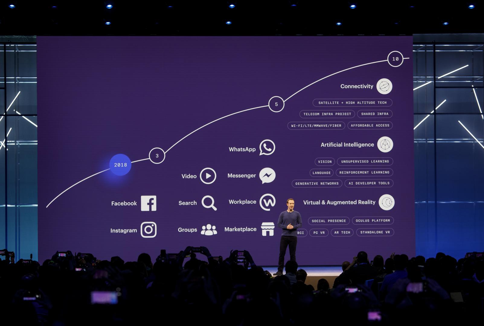 Facebook's 10-year roadmap.