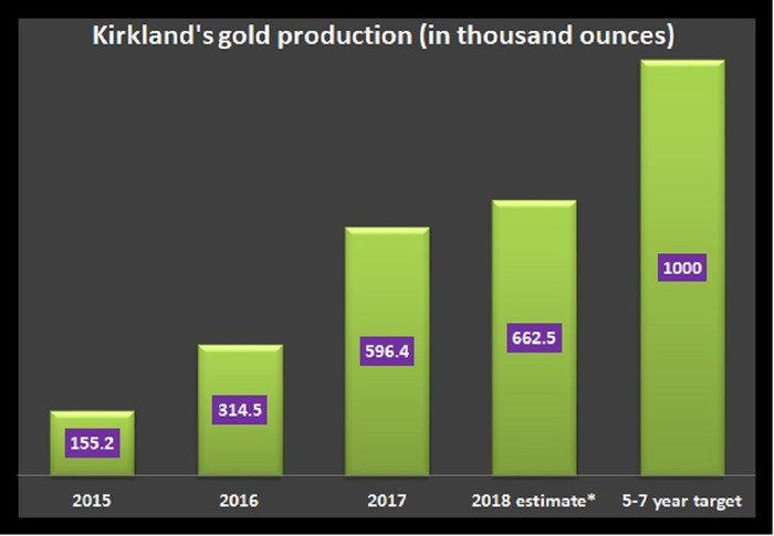 A chart showing Kirkland's gold production target.