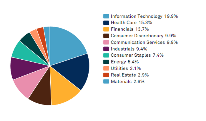 Pie chart of S&P 500 index sector allocations.