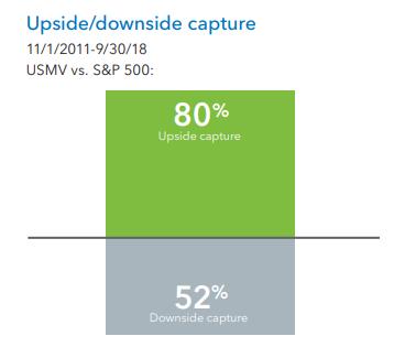 Simple bar graph showing USMV upside capture of 80% versus downside capture of 52% versus the S&P 500.