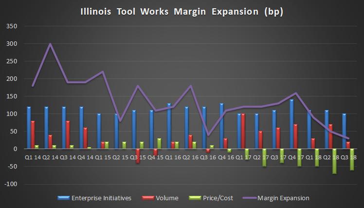 Illinois Tool Works margin expansion details.
