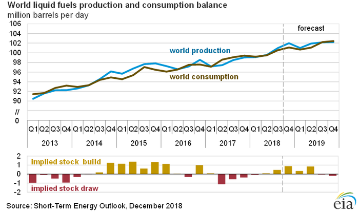 A chart showing world production and consumption over the past few years.