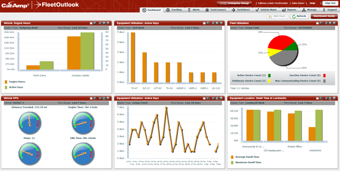 Six tracking graphs with key metrics, as provided by a CalAmp platform.