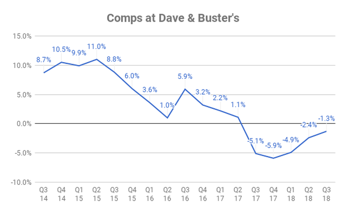 Chart of comps at Dave & Buster's by quarter