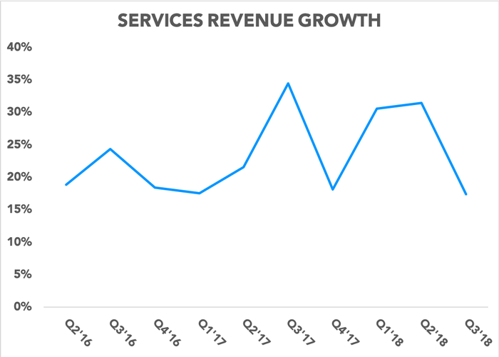 Chart showing services revenue growth