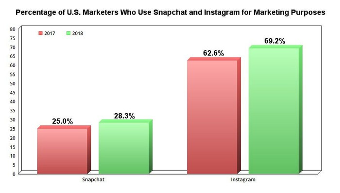 Graph showing percentage of marketers who use Snapchat and Instagram.