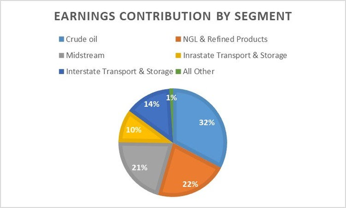 Energy Transfer's earnings by segment.