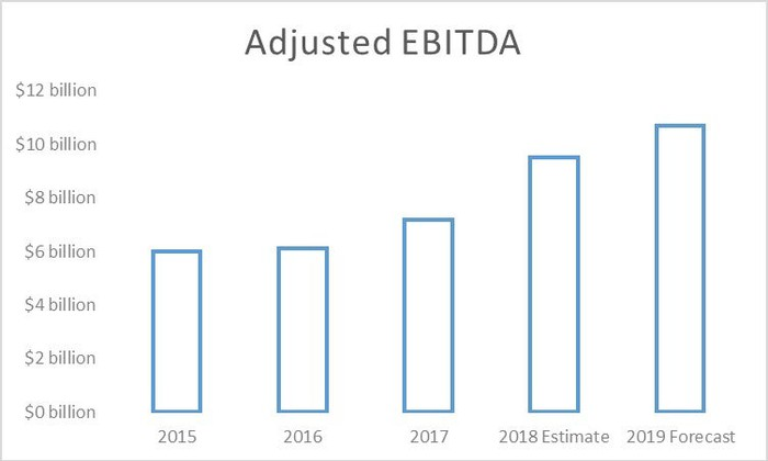 Energy Transfer's EBITDA from 2015 through 2019.