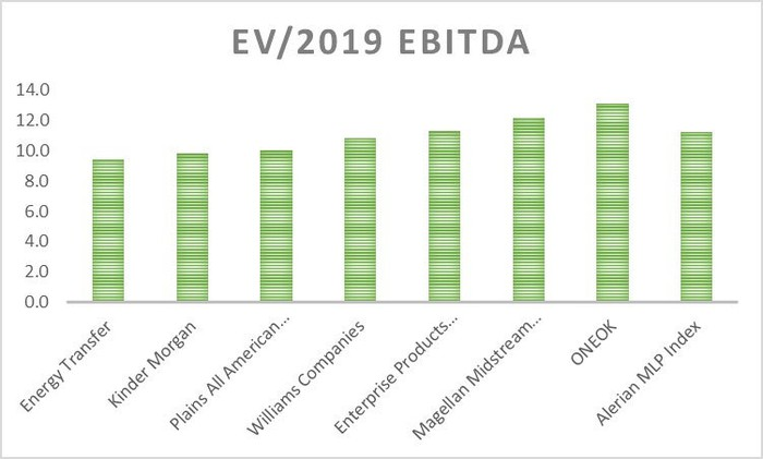 The EV/EBITDA ratios of Energy Transfer and several peers.