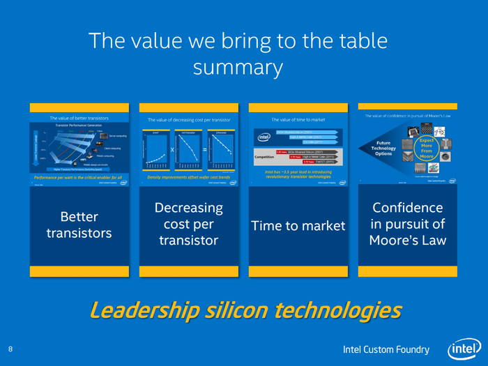 A slide from Intel touting its advantages in chip manufacturing.