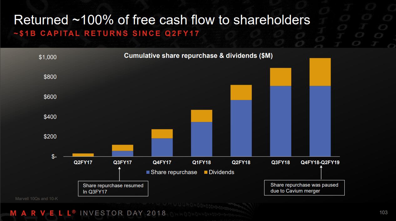 A chart showing Marvell's shareholder returns.