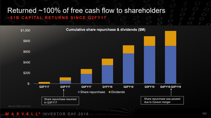 A chart showing Marvell's shareholder returns.