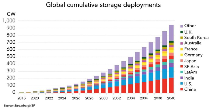 Chart showing storage deployment forecast