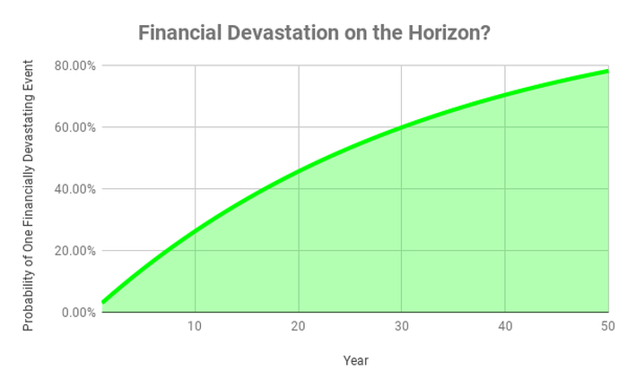 Chart showing chance of financially devastating event over time