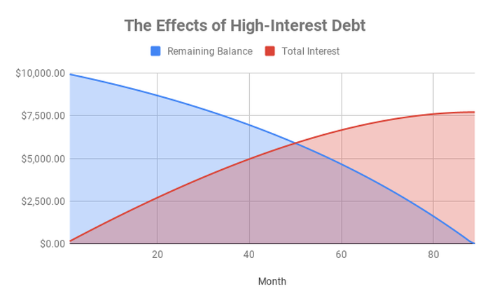 Chart showing balance and interest on $10,000 in credit card debt over time