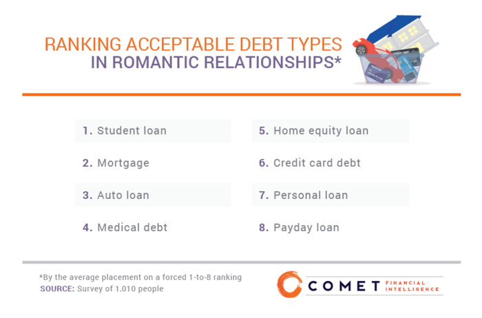 A chart shows how peope feel about the various types of debt.