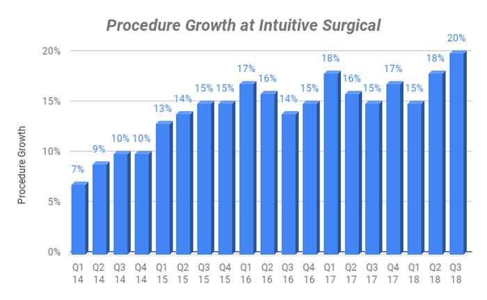 Procedure growth by quarter at Intuitive Surgical