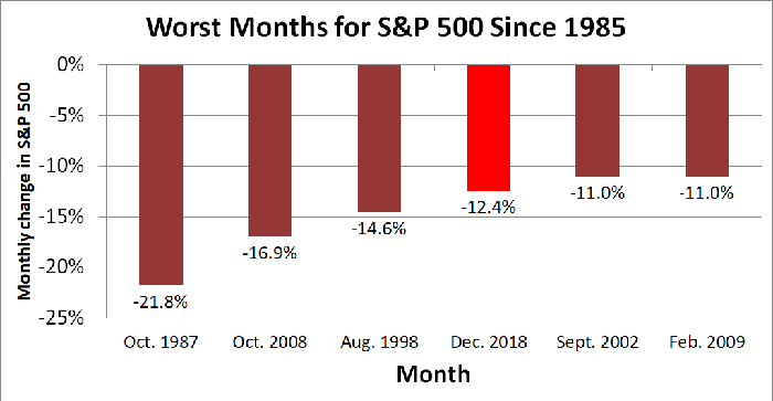 Bar chart showing six bars corresponding to monthly returns for the S&P 500.
